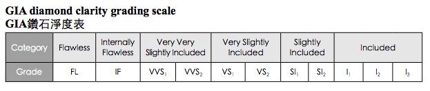 GIA diamond clarity grading scale GIA 鑽石淨度表